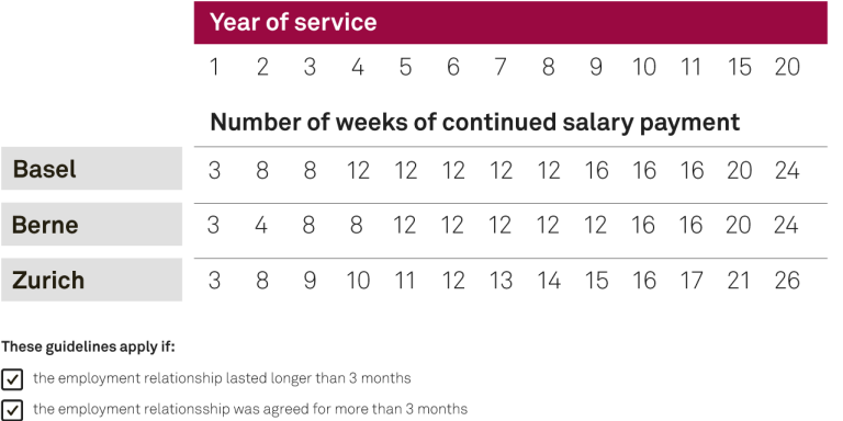 Graph showing continuing salary payments